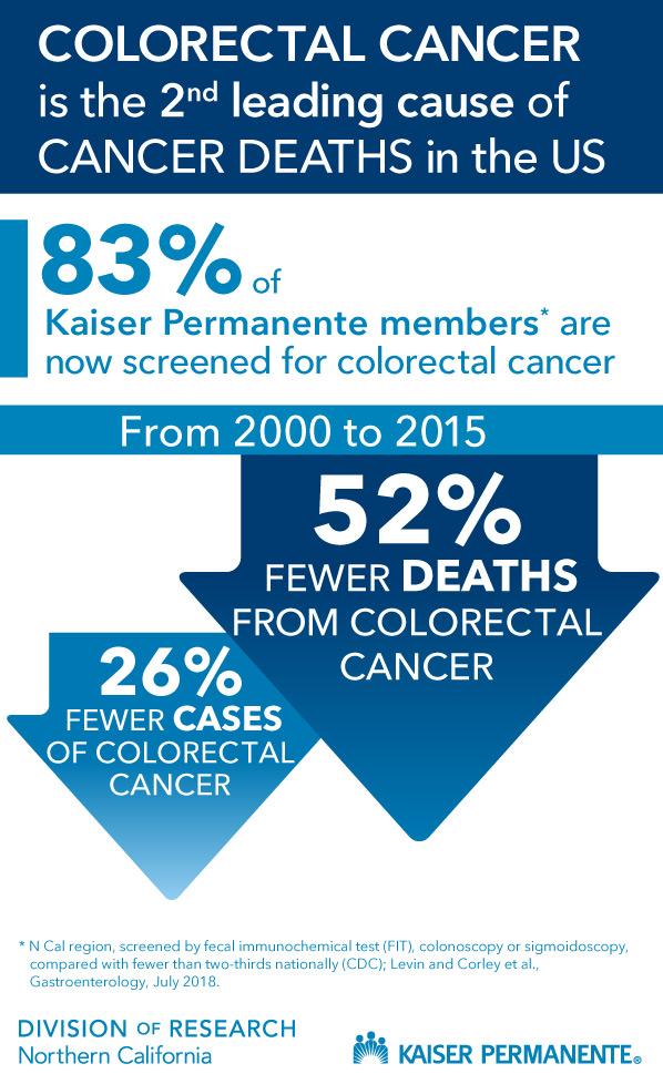 Integrated Colorectal Cancer Screening Program Saves Lives Permanente Medicine