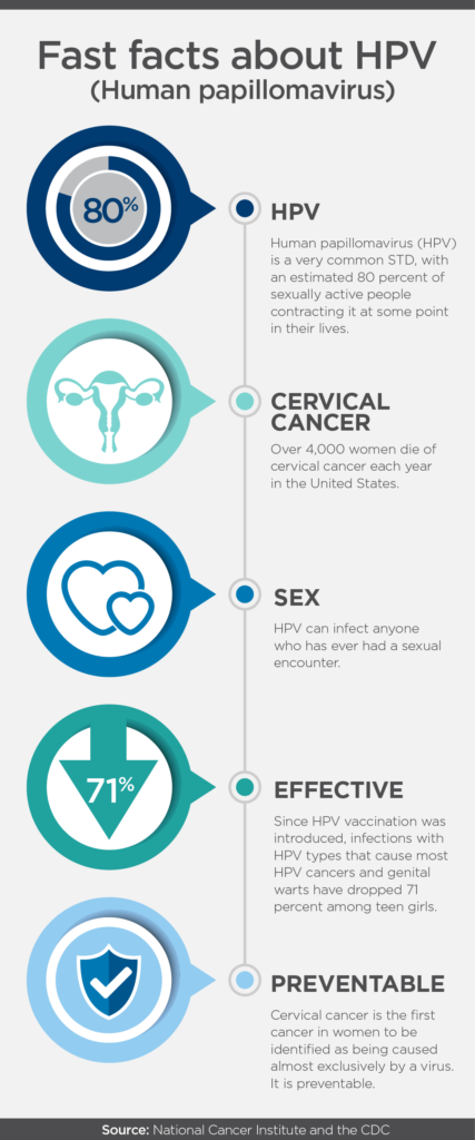 hpv and cancer in females)